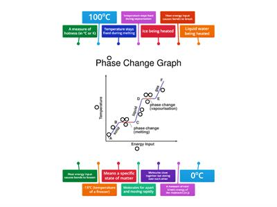 Phase Change Graph - Heating Ice