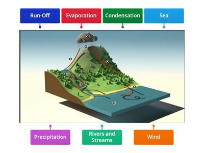 Chesswood Junior School - Yr5 Aut - Rivers - Water Cycle
