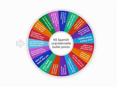 Nat 5 Job Application - Spanish