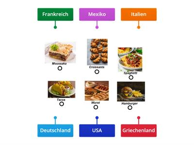 Foods with Countries (in German)