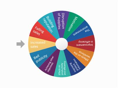 Key term wheel of fortune