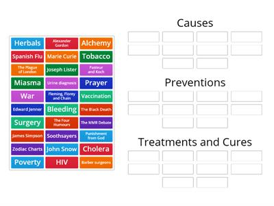 Causes, Preventions or Treatments