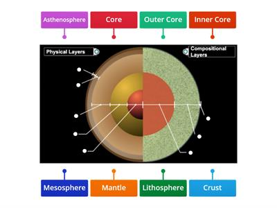 Earth's Layers Diagram