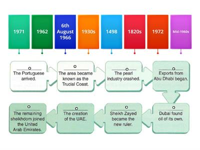Important dates in the history of the UAE