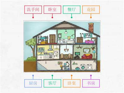 Rooms in Chinese