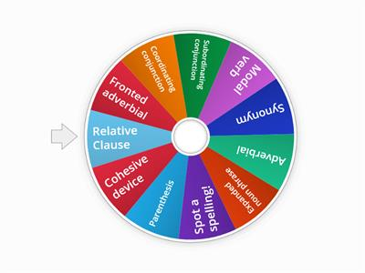 Grammar Wheel KPS
