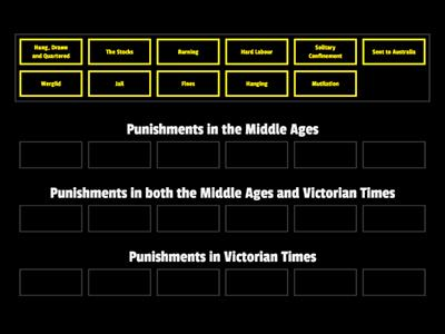 Middle Ages vs Victorian Punishments