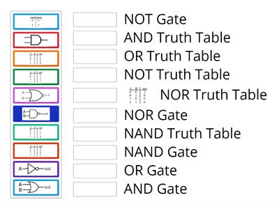 Starter logic gates and truth tables