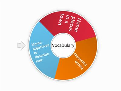 1rst Year Vocabulary Revision