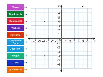 Math 6 Coordinate Plane Labels Game