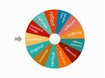 Shape and symmetry vocab wheel