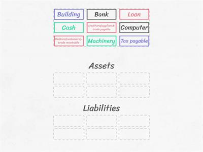 Assets or Liabilities - AAT