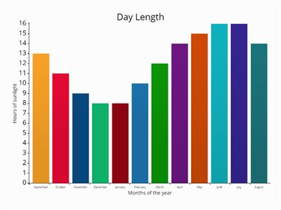 Day length graph