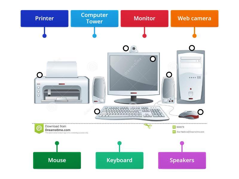 Computer parts - Labelled diagram