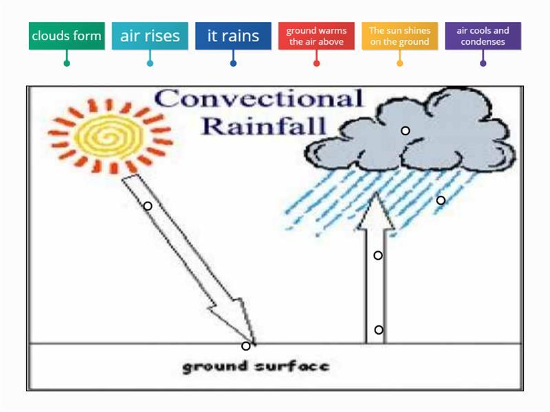 Convectional Rainfall Teaching Resource