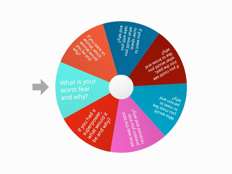 Speaking and Listening Activity 1 - Random wheel
