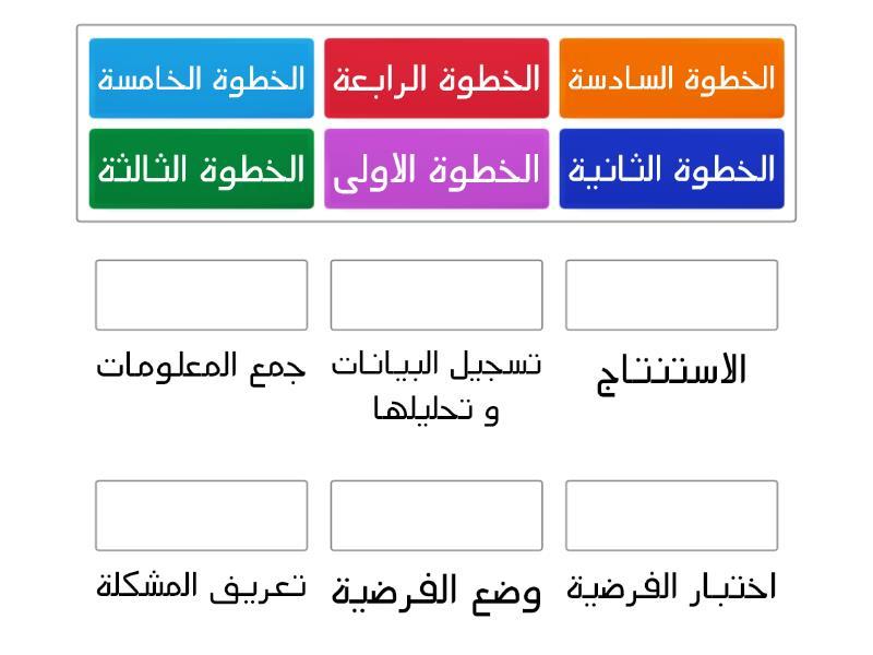 انفوجرافيك خطوات الطريقة العلمية لحل المشكلات Shms Saudi Oer Network
