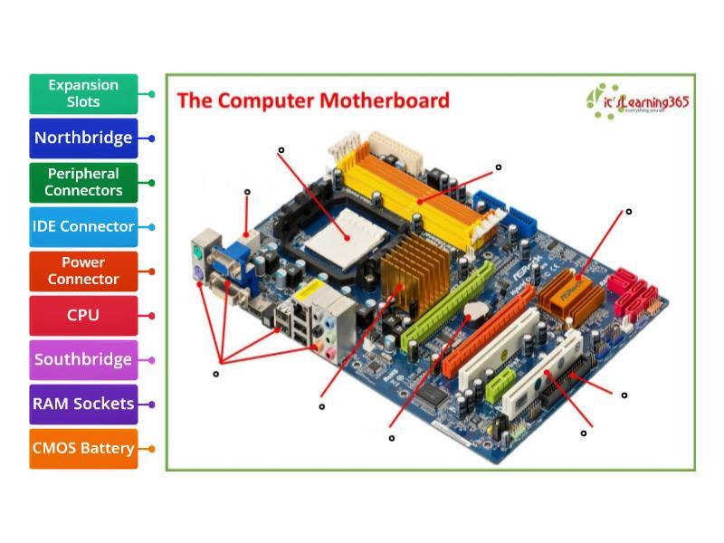Motherboard - Labelled diagram